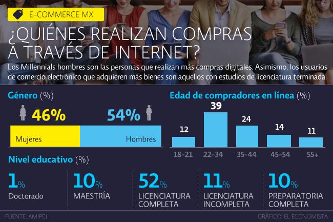 gráfica sobre el uso de compras en línea